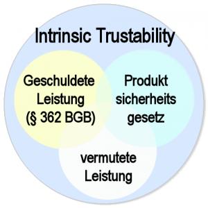 trustability